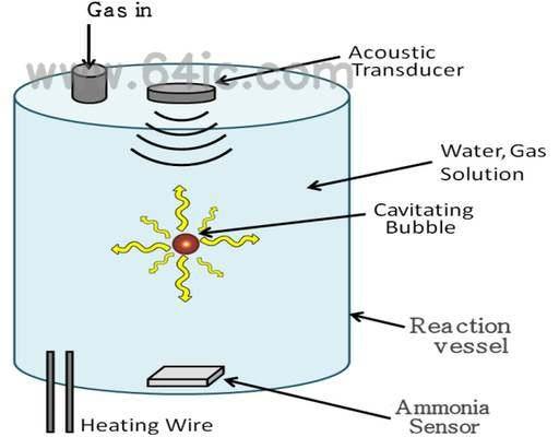 改善Haber过程,超声波固氮的探索